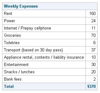 Biaya Hidup New Zealand