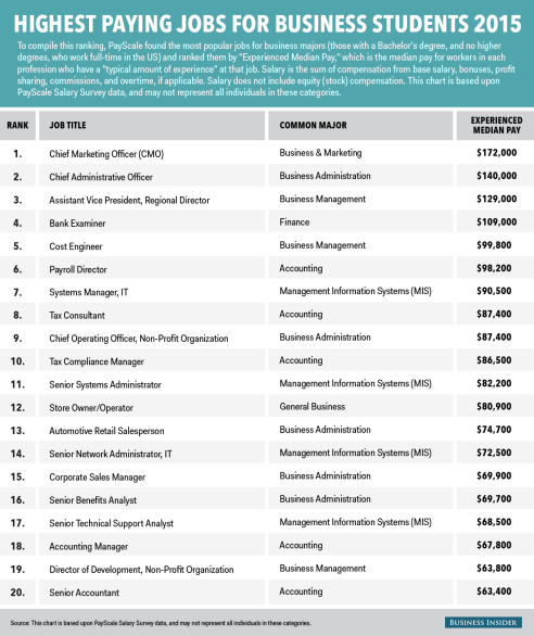 bi_graphics_highestpayingjobs_businessschools_2015