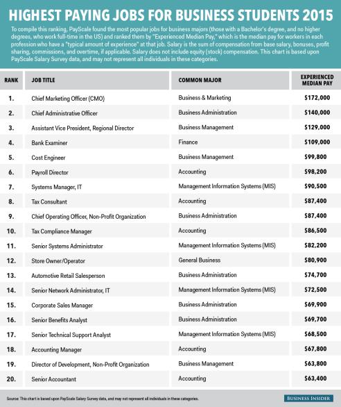 bi_graphics_highestpayingjobs_businessschools_2015